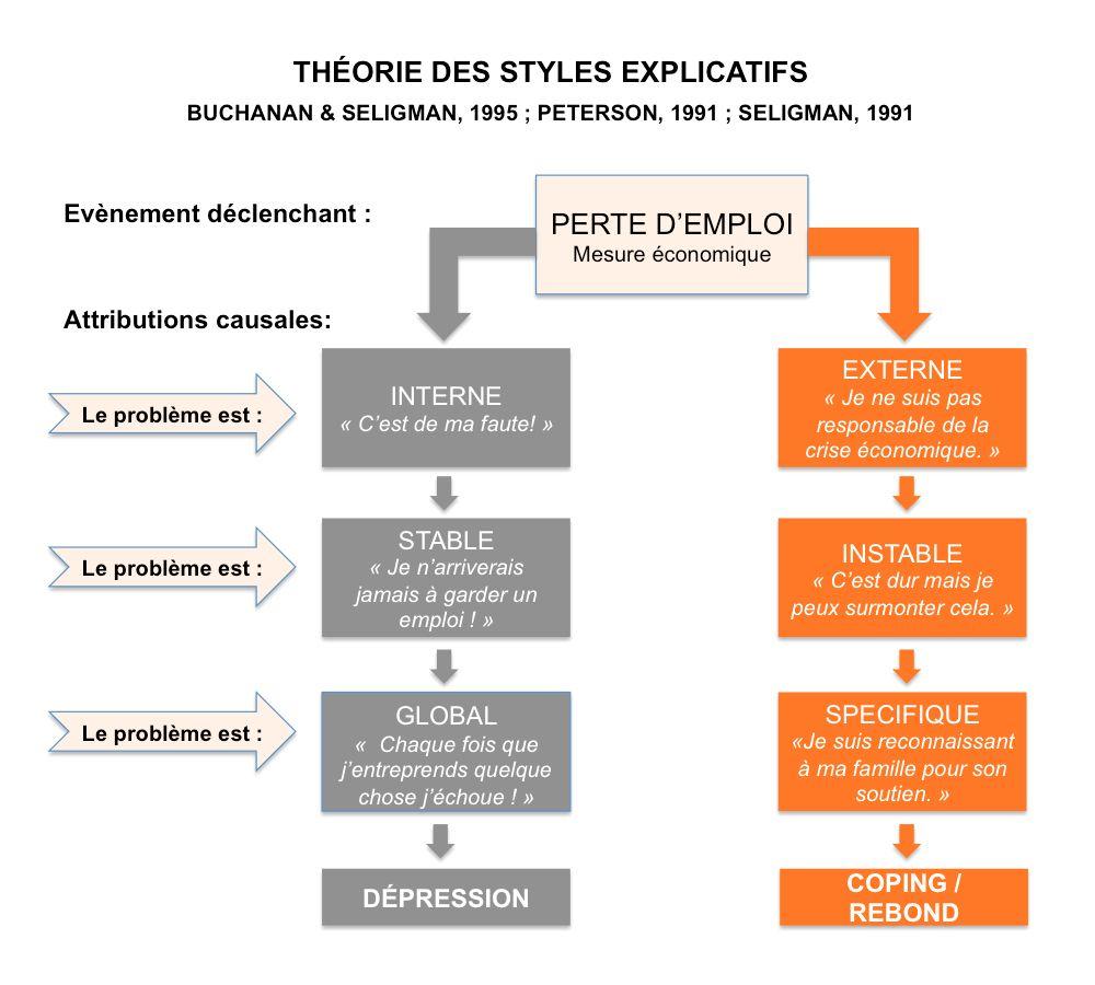 Styles explicatifs